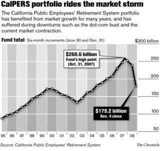 CalPERS Takes a Big Hit