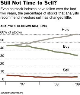 NYT Buy Hold Sell 2008