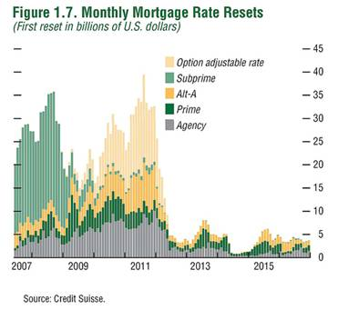 Mortgage Resets 2007-2015