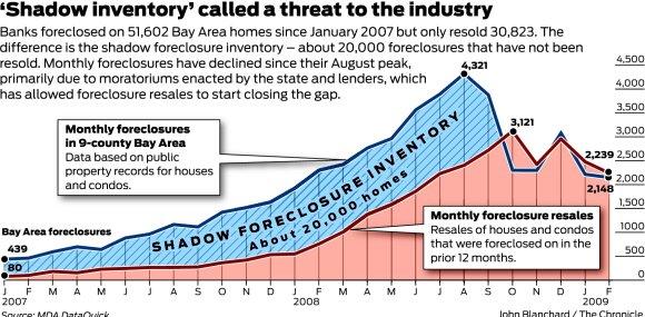 Bay Area Shadow Inventory