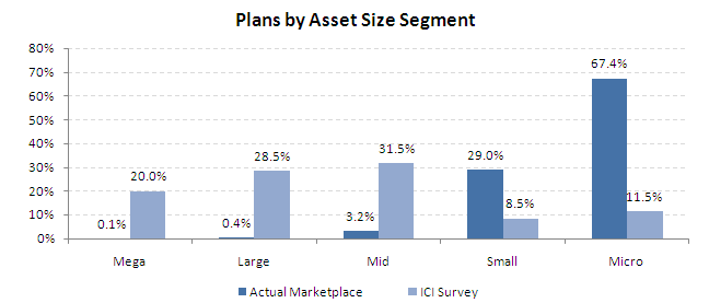 Plans-by-asset-size-chart1