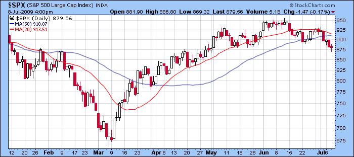 S&P 500 6 Months